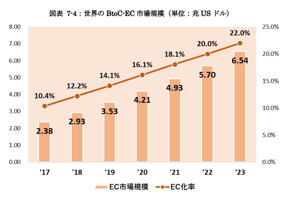 世界の BtoC-EC 市場規模