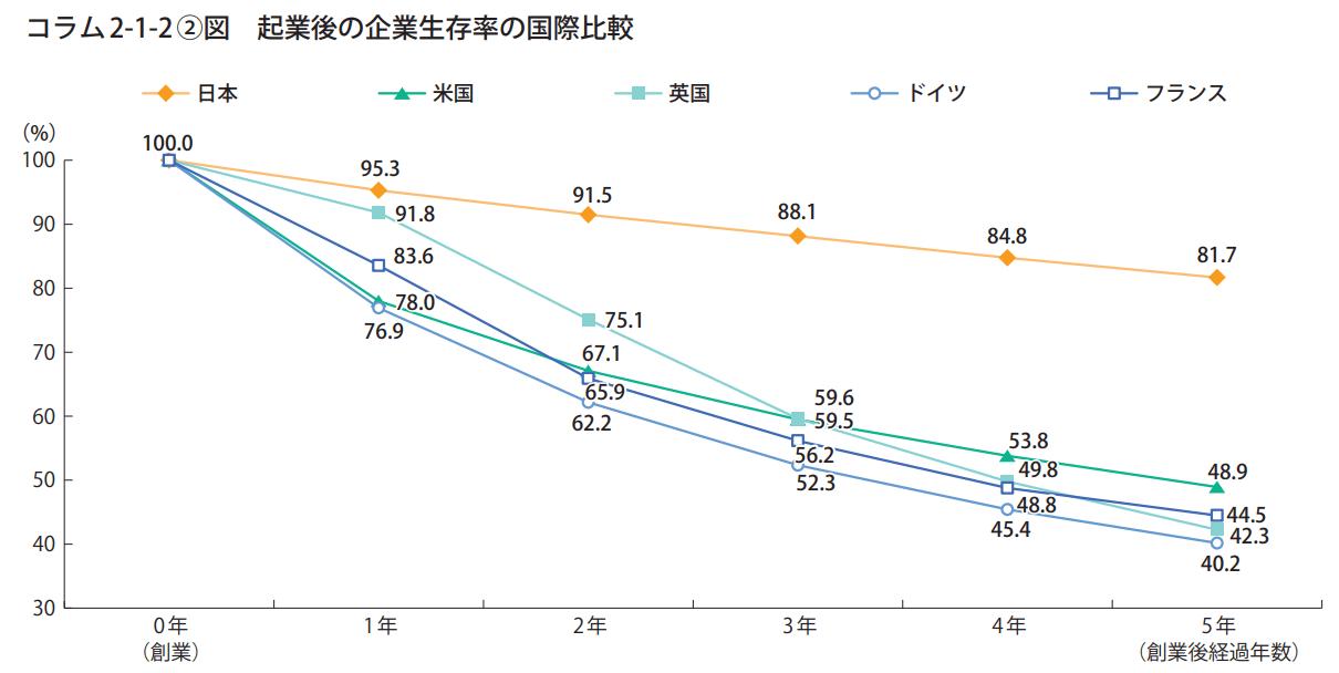 起業後の企業生存率の国際比較