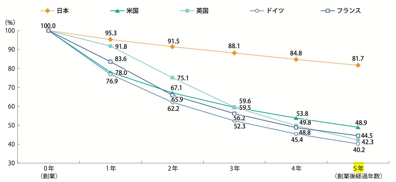 起業生存率の国際比較