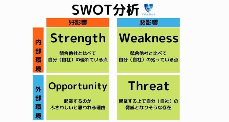 起業 したい けど アイデア が ない SWOT分析