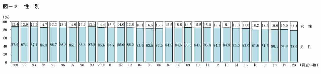 Ⅱ 調査結果 1 開業者の属性とキャリア 図-1 開業時の年齢