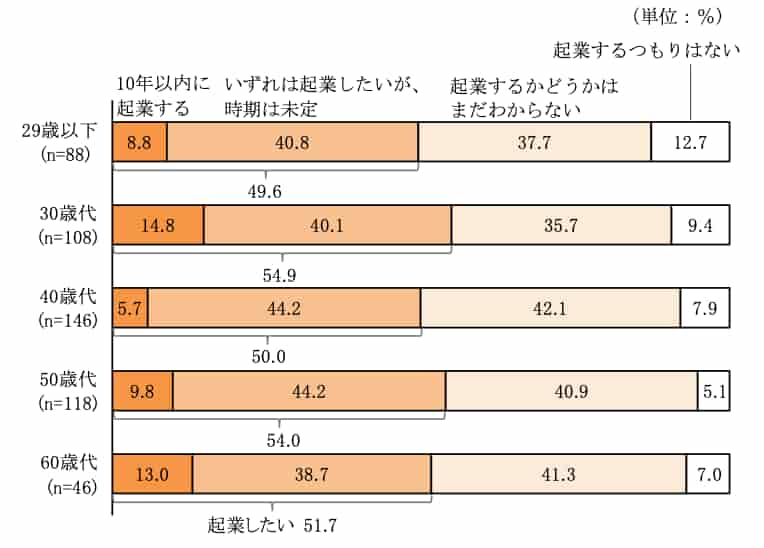 P19 図39 起業予定の有無 (3)年齢層