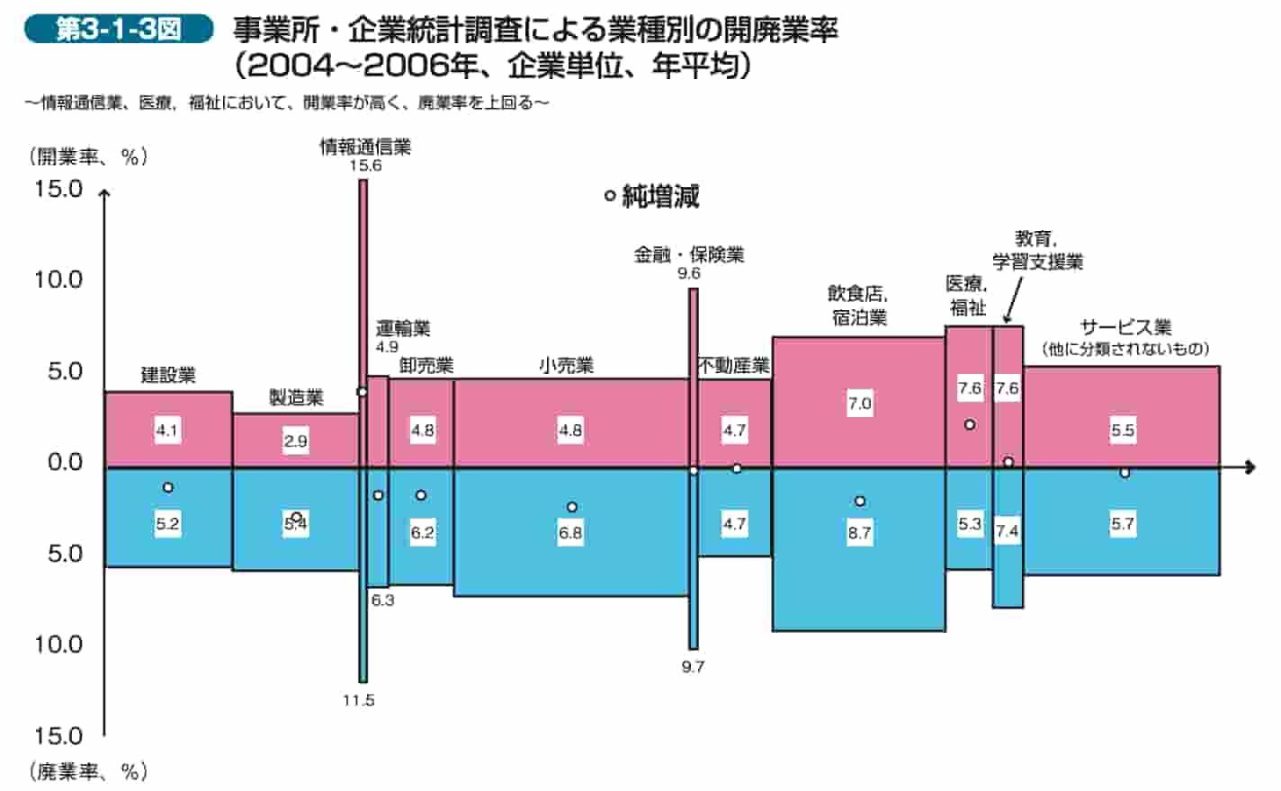 第3-1-3図 事業所・企業統計調査による業種別の開廃業率