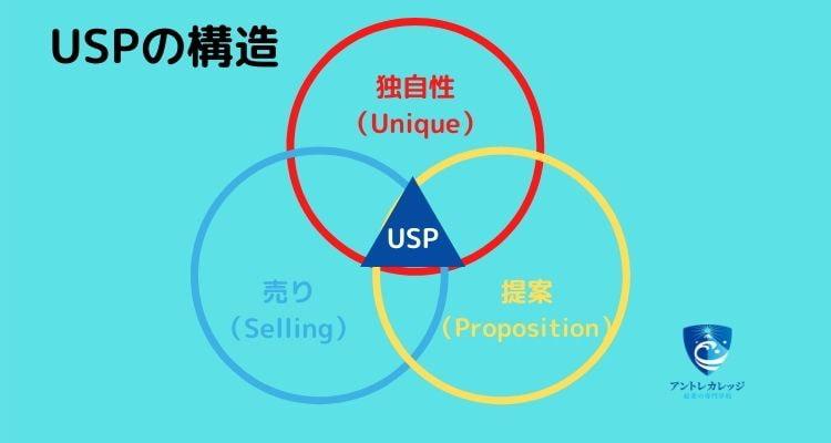 起業 成功 例 USP