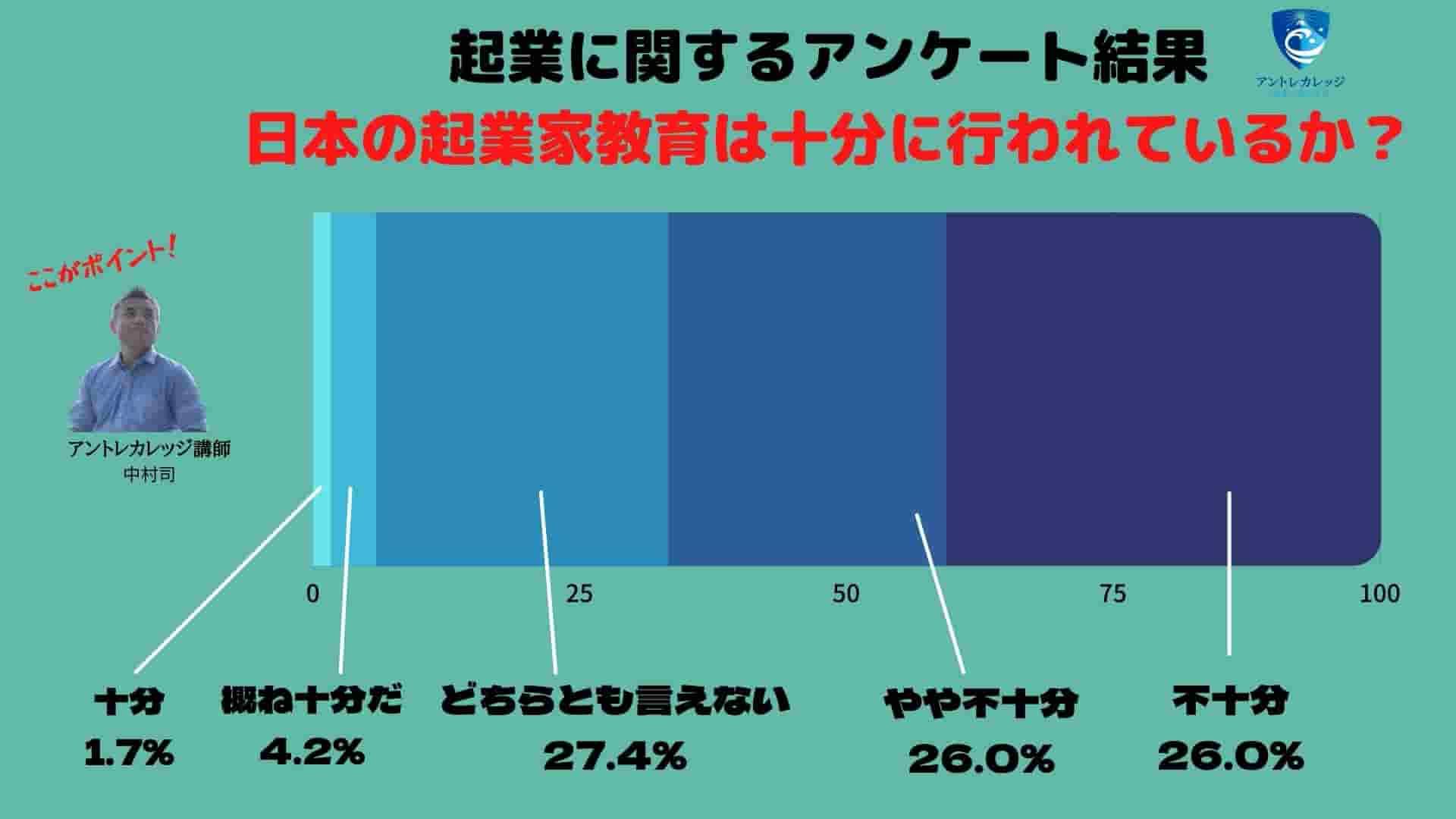 起業数 推移 日本