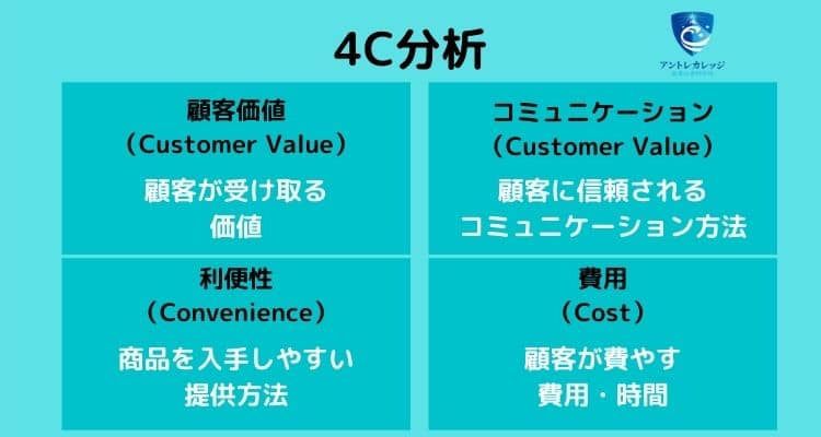 起業 成功 例 4C分析