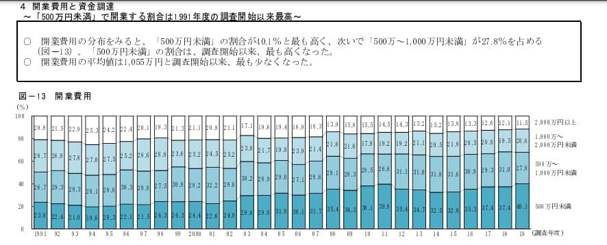 日本政策金融公庫のデータ(2019年度新規開業実態調査)