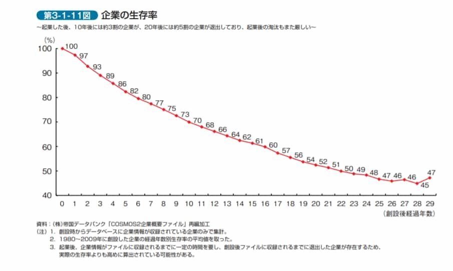 起業の生存率