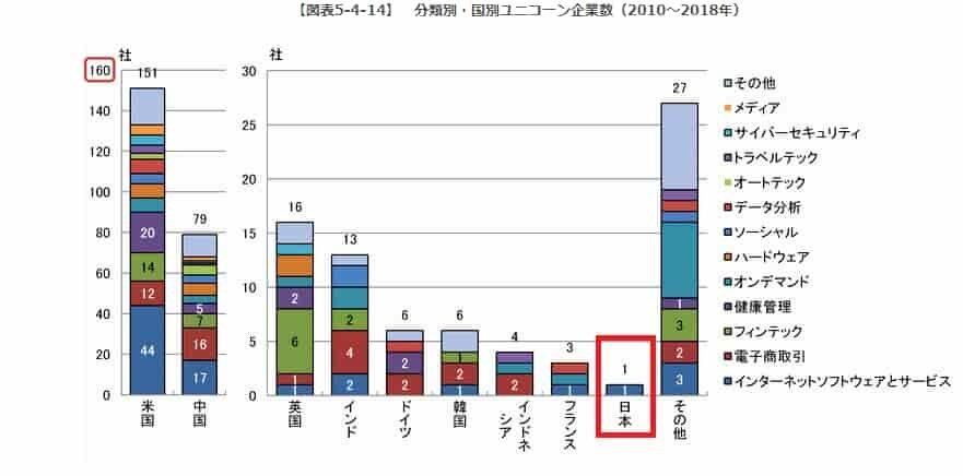 5.4.3主要国における起業の状況