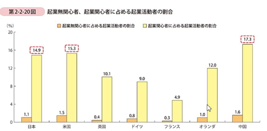 起業無関心者、起業関心者に占める起業活動者の割合