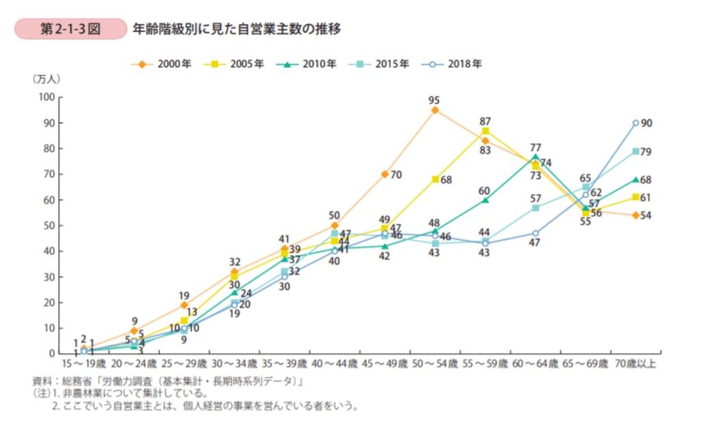 業数の推移は減少傾向 図4