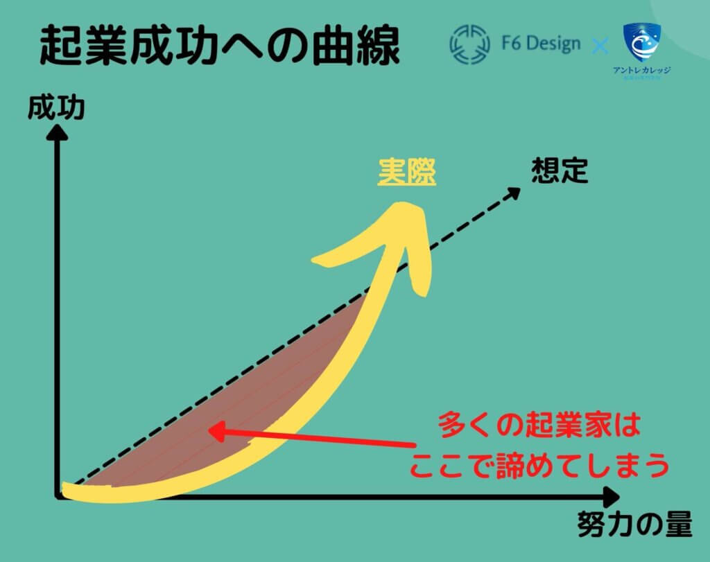 山本大平 起業成功グラフ