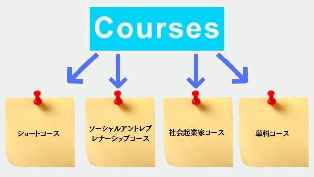 社会起業大学 期間が異なる4つのコース