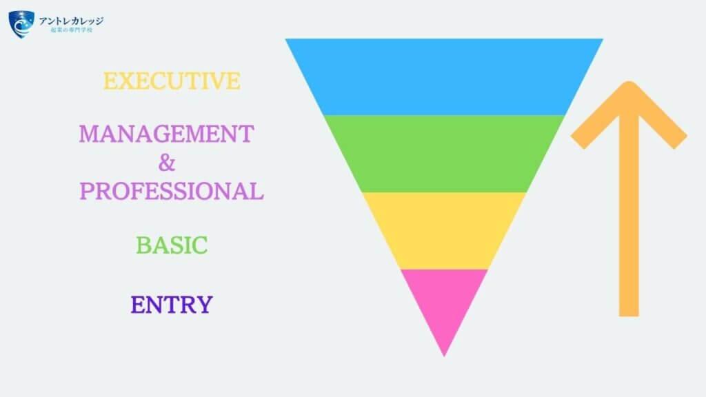 日経ビジネススクール キャリアやスキルに応じたプログラムを提供